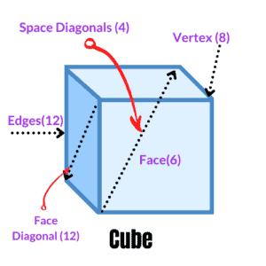cube surface area & volume calculator